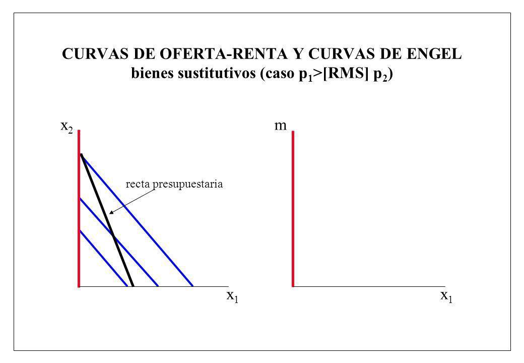 CURVAS DE OFERTA-RENTA Y CURVAS DE ENGEL bienes sustitutivos (caso p 1 >[RMS] p 2 ) x1x1 m x1x1 x2x2 recta presupuestaria