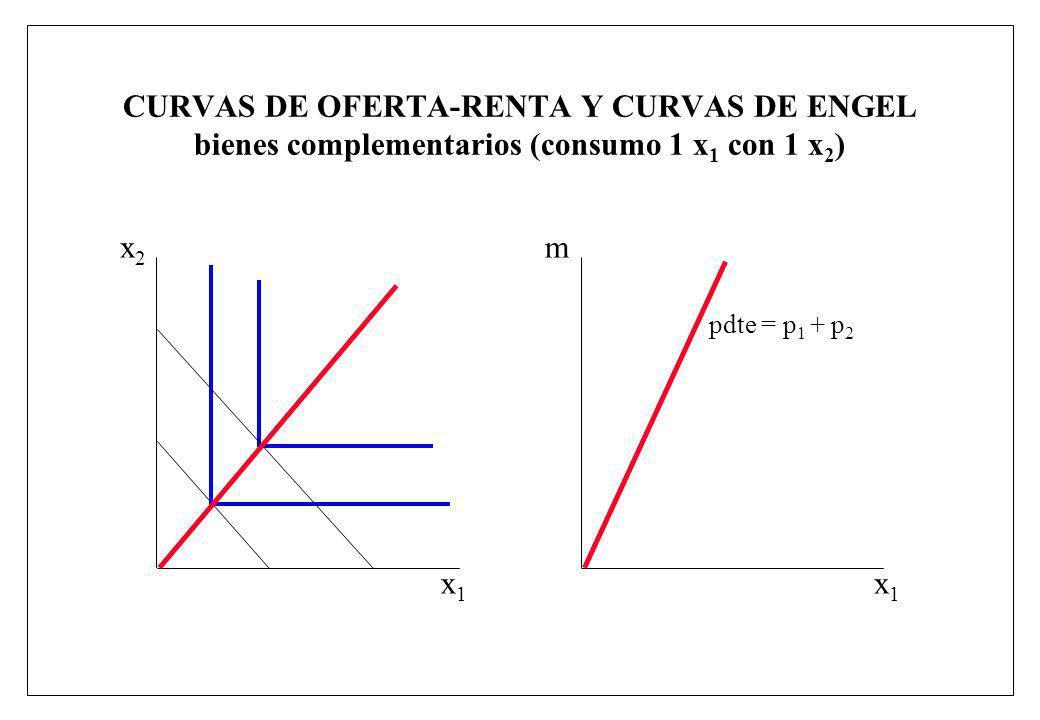 CURVAS DE OFERTA-RENTA Y CURVAS DE ENGEL bienes complementarios (consumo 1 x 1 con 1 x 2 ) x1x1 x2x2 x1x1 m pdte = p 1 + p 2