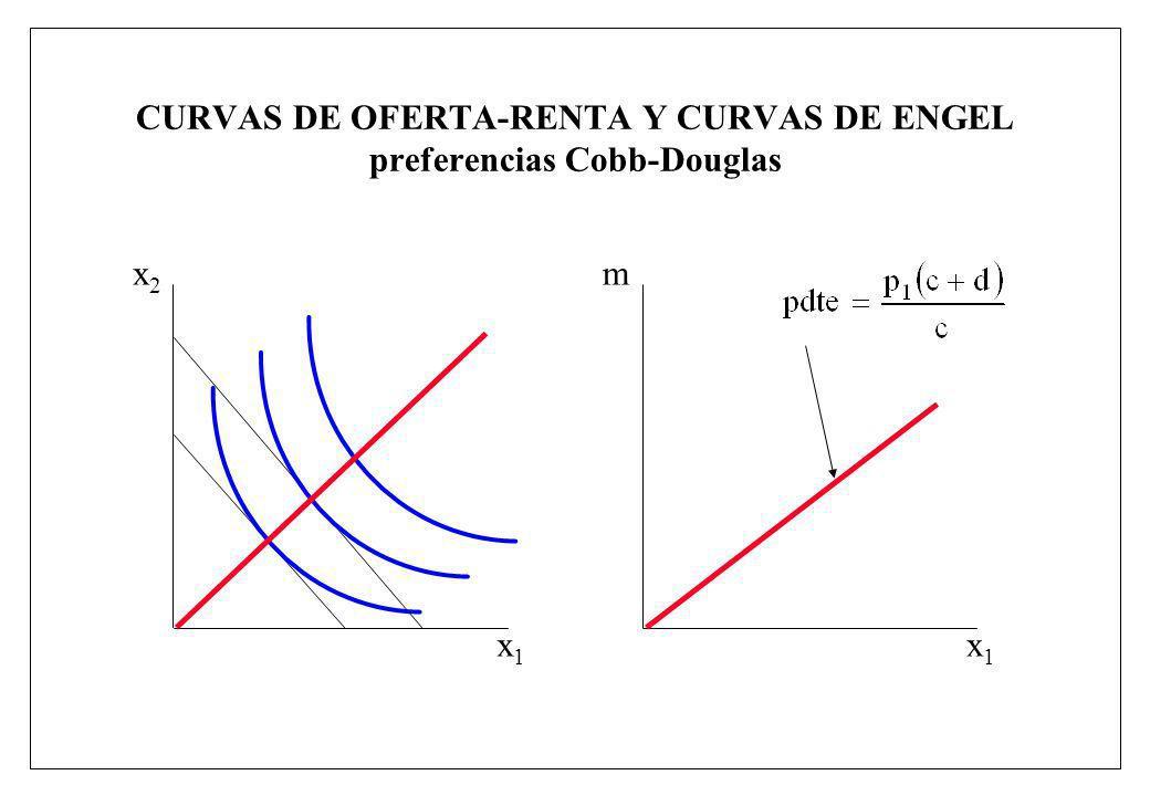 CURVAS DE OFERTA-RENTA Y CURVAS DE ENGEL preferencias Cobb-Douglas x1x1 x2x2 x1x1 m