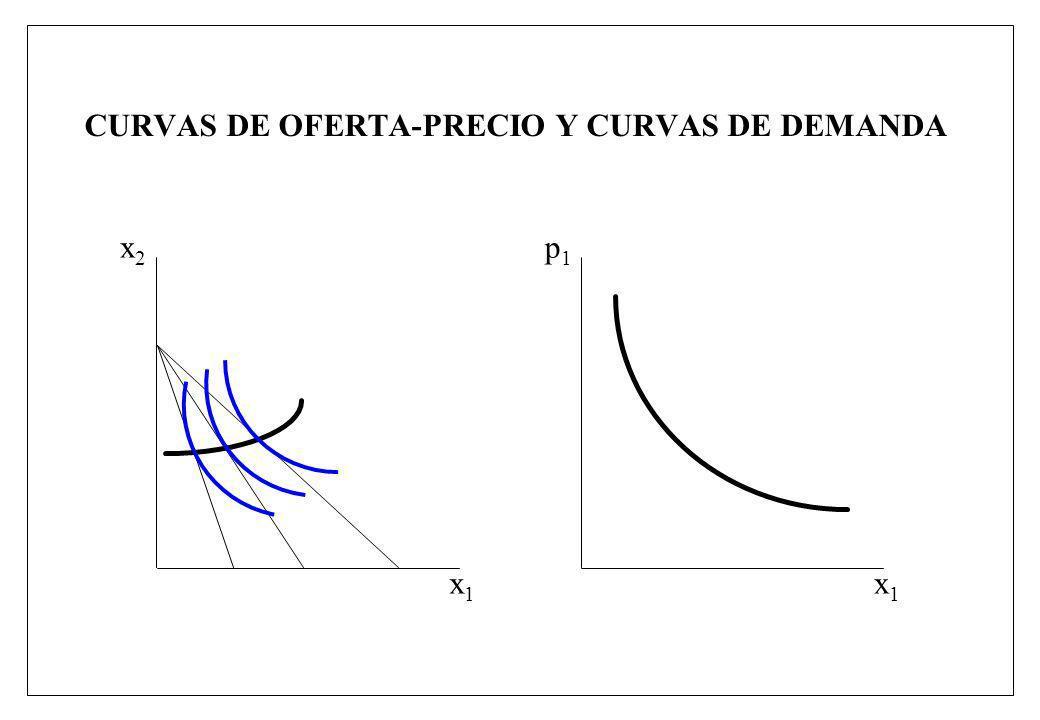 CURVAS DE OFERTA-PRECIO Y CURVAS DE DEMANDA x1x1 x2x2 x1x1 p1p1