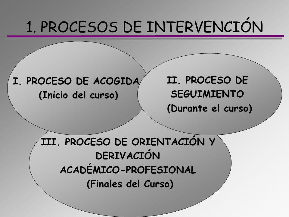 III. PROCESO DE ORIENTACIÓN Y DERIVACIÓN ACADÉMICO-PROFESIONAL (Finales del Curso) 1. PROCESOS DE INTERVENCIÓN I. PROCESO DE ACOGIDA (Inicio del curso