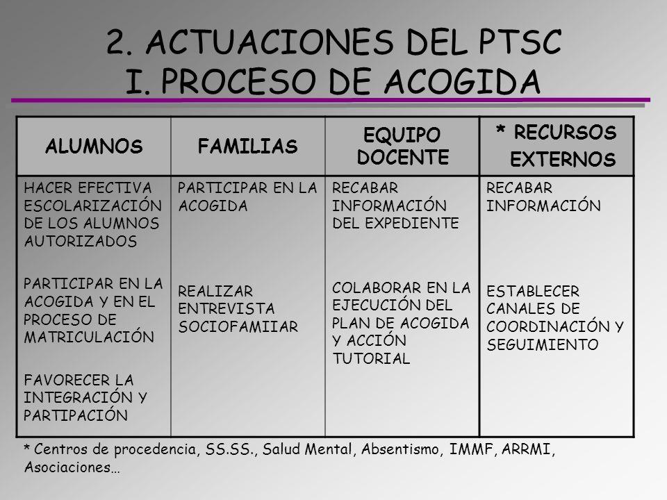 2. ACTUACIONES DEL PTSC I. PROCESO DE ACOGIDA ALUMNOSFAMILIAS EQUIPO DOCENTE * RECURSOS EXTERNOS HACER EFECTIVA ESCOLARIZACIÓN DE LOS ALUMNOS AUTORIZA