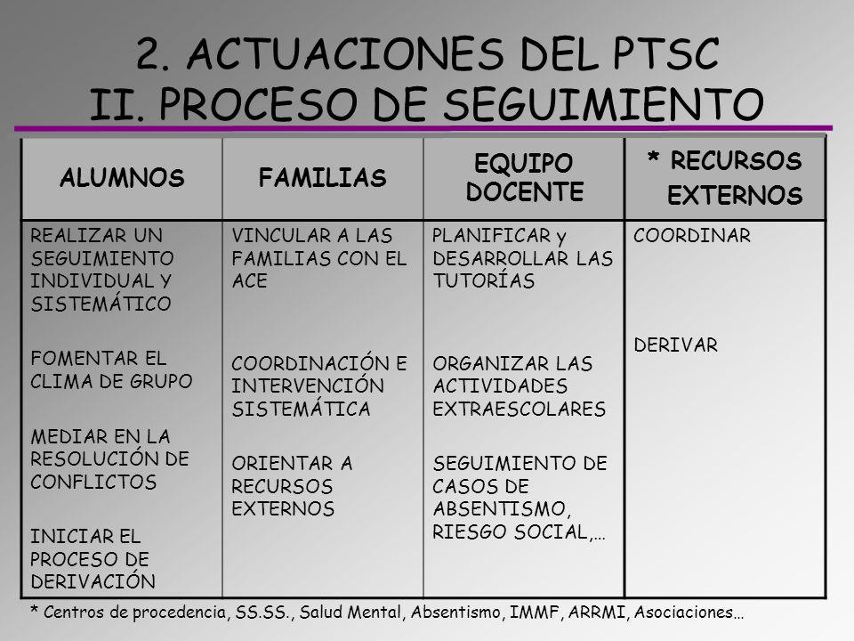 2. ACTUACIONES DEL PTSC II. PROCESO DE SEGUIMIENTO ALUMNOSFAMILIAS EQUIPO DOCENTE * RECURSOS EXTERNOS REALIZAR UN SEGUIMIENTO INDIVIDUAL Y SISTEMÁTICO