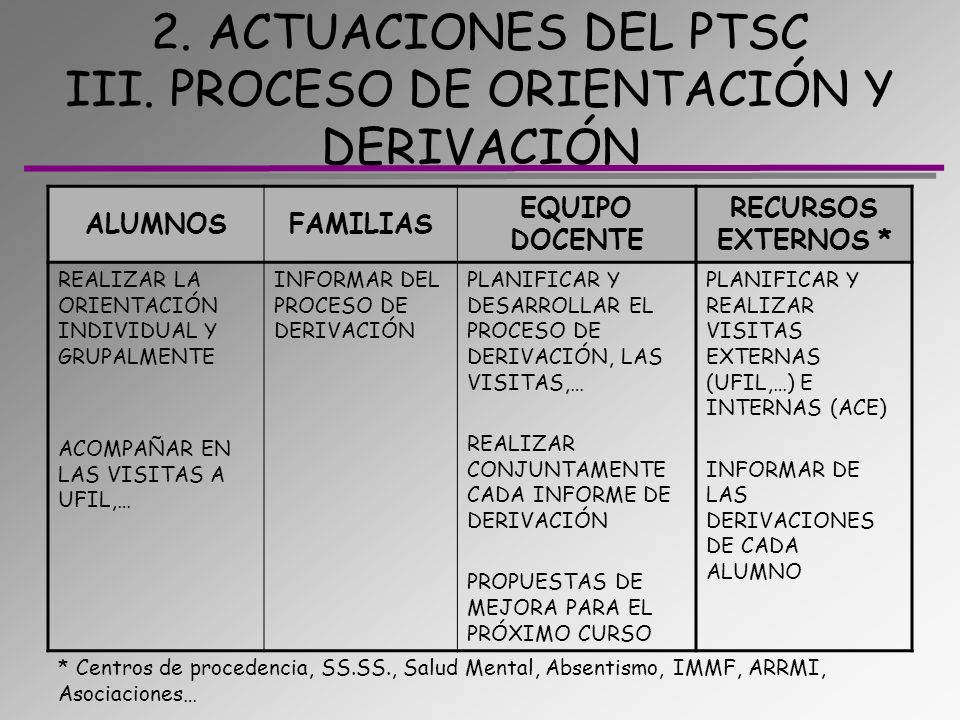 2. ACTUACIONES DEL PTSC III. PROCESO DE ORIENTACIÓN Y DERIVACIÓN ALUMNOSFAMILIAS EQUIPO DOCENTE RECURSOS EXTERNOS * REALIZAR LA ORIENTACIÓN INDIVIDUAL