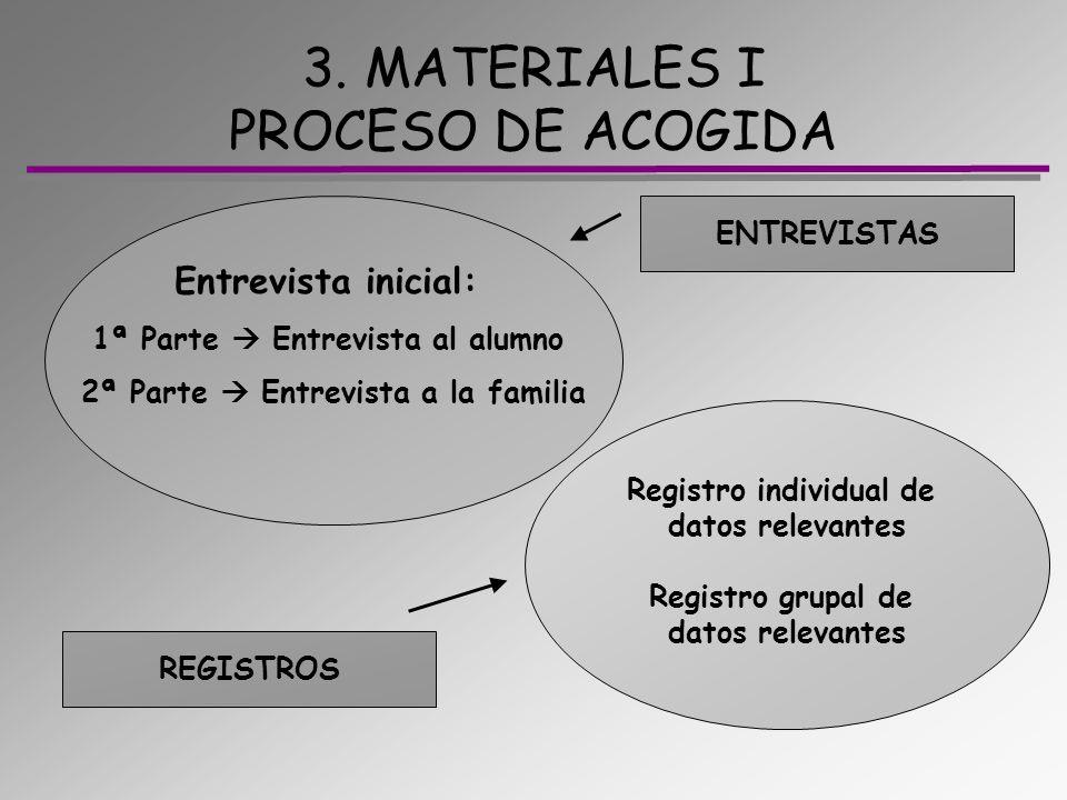 3. MATERIALES I PROCESO DE ACOGIDA Entrevista inicial: 1ª Parte Entrevista al alumno 2ª Parte Entrevista a la familia ENTREVISTAS REGISTROS Registro i