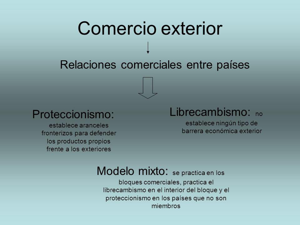 Comercio exterior Relaciones comerciales entre países Proteccionismo: establece aranceles fronterizos para defender los productos propios frente a los