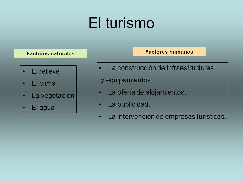 El turismo Factores naturales Factores humanos El relieve El clima La vegetación El agua La construcción de infraestructuras y equipamientos. La ofert