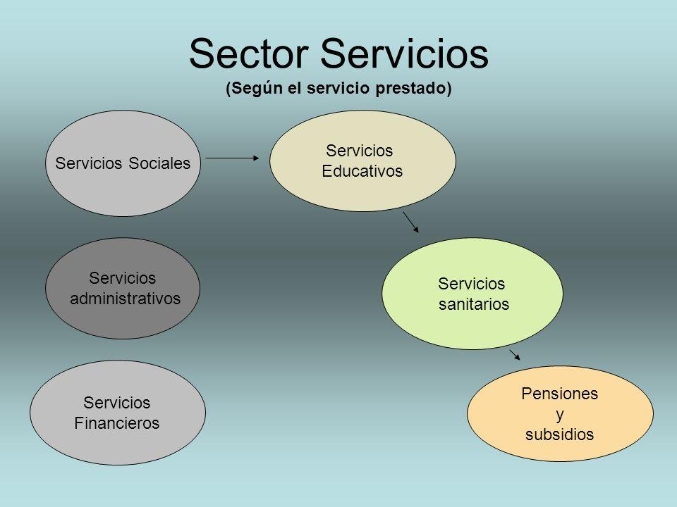Sector Servicios (Según el servicio prestado) Servicios Sociales Servicios Educativos Servicios sanitarios Pensiones y subsidios Servicios administrat