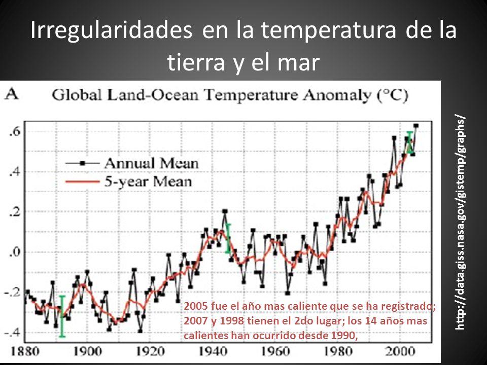 Irregularidades en la temperatura de la tierra y el mar http://data.giss.nasa.gov/gistemp/graphs/ 2005 fue el año mas caliente que se ha registrado; 2