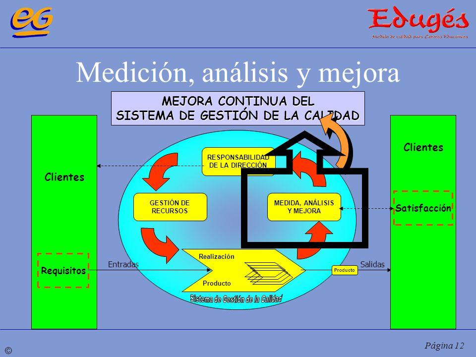 © Página 12 Medición, análisis y mejora RESPONSABILIDAD DE LA DIRECCIÓN MEDIDA, ANÁLISIS Y MEJORA GESTIÓN DE RECURSOS Realización MEJORA CONTINUA DEL