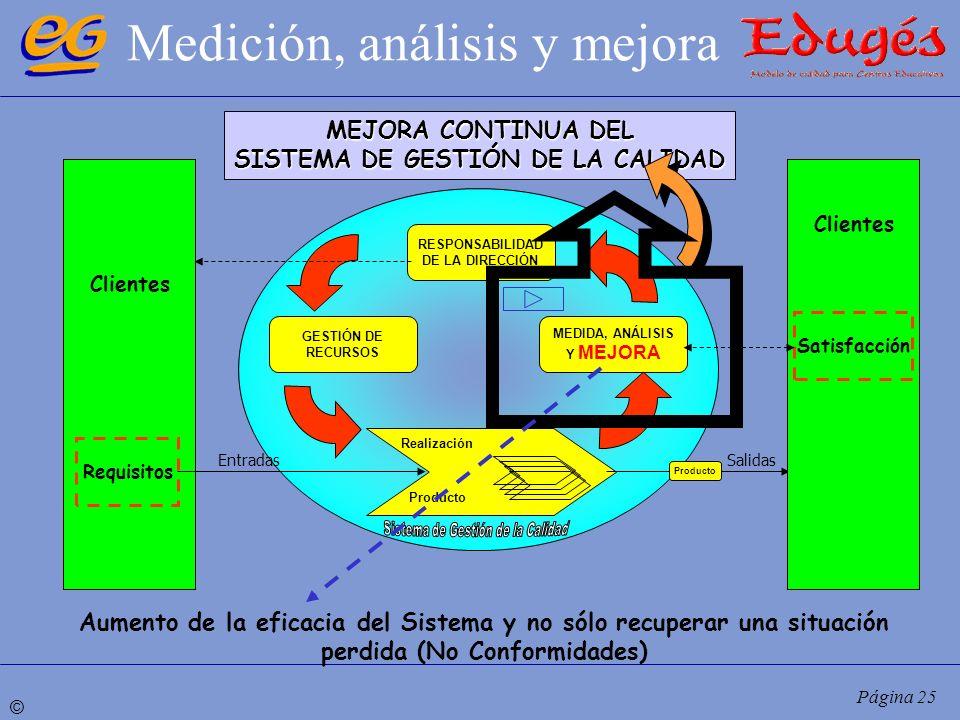 © Página 25 Medición, análisis y mejora RESPONSABILIDAD DE LA DIRECCIÓN MEDIDA, ANÁLISIS Y MEJORA GESTIÓN DE RECURSOS Realización MEJORA CONTINUA DEL