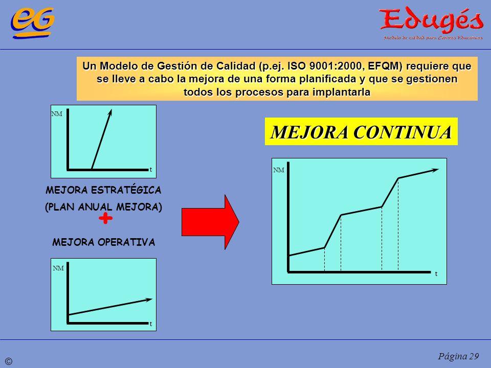 © Página 29 MEJORA ESTRATÉGICA (PLAN ANUAL MEJORA) MEJORA OPERATIVA + Un Modelo de Gestión de Calidad (p.ej. ISO 9001:2000, EFQM) requiere que se llev