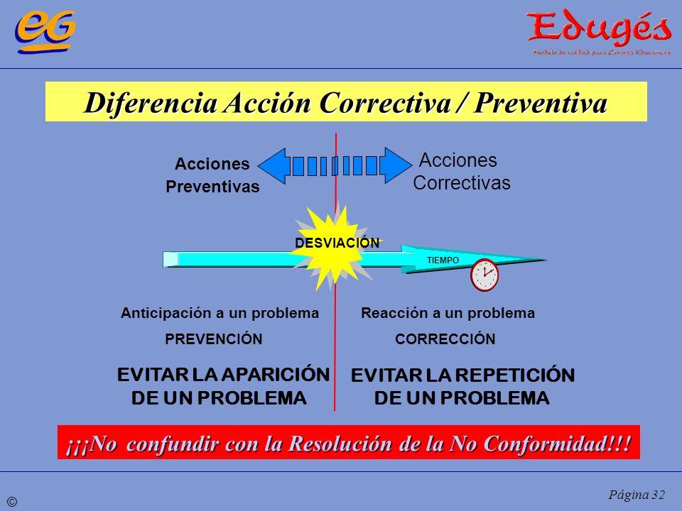 © Página 32 Diferencia Acción Correctiva / Preventiva DESVIACIÓN TIEMPO 1 12 2 3 4 5 6 7 8 9 10 11 Acciones Preventivas Anticipación a un problema PRE