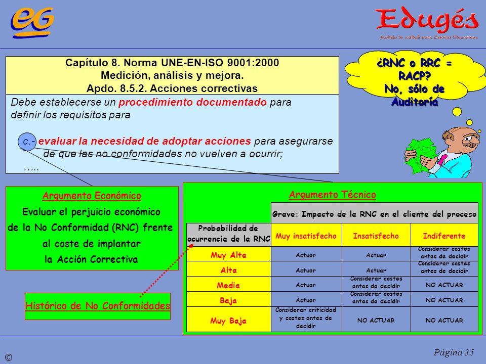© Página 35 Capítulo 8. Norma UNE-EN-ISO 9001:2000 Medición, análisis y mejora. Apdo. 8.5.2. Acciones correctivas Debe establecerse un procedimiento d