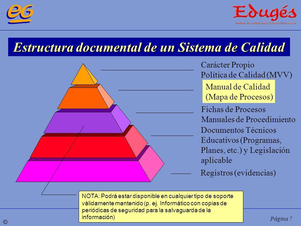 © Página 7 Carácter Propio Política de Calidad (MVV) Fichas de Procesos Manuales de Procedimiento Documentos Técnicos Educativos (Programas, Planes, e