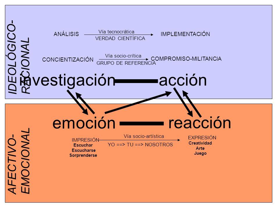 emoción accióninvestigación reacción AFECTIVO- EMOCIONAL IDEOLÓGICO- RACIONAL ANÁLISIS CONCIENTIZACIÓN IMPLEMENTACIÓN COMPROMISO-MILITANCIA Vía tecnocrática Vía socio-crítica IMPRESIÓN EXPRESIÓN Escuchar Escucharse Sorprenderse Creatividad Arte Juego Vía socio-artística VERDAD CIENTÍFICA GRUPO DE REFERENCIA YO ==> TU ==> NOSOTROS
