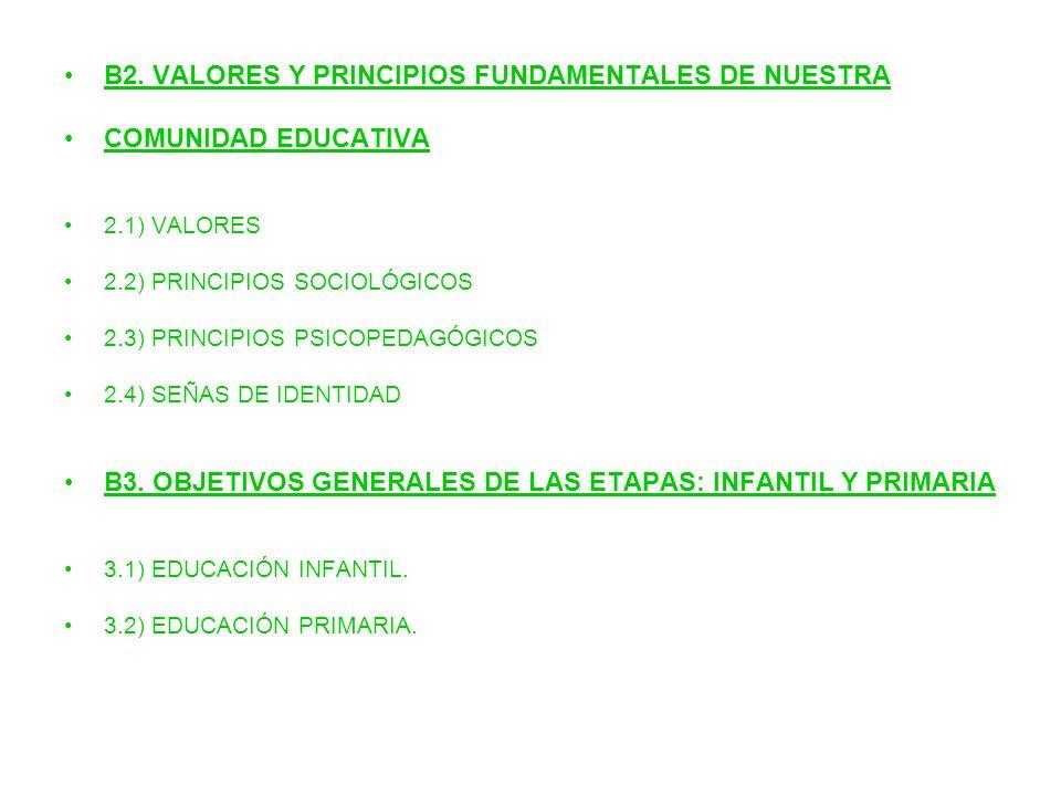 B2. VALORES Y PRINCIPIOS FUNDAMENTALES DE NUESTRA COMUNIDAD EDUCATIVA 2.1) VALORES 2.2) PRINCIPIOS SOCIOLÓGICOS 2.3) PRINCIPIOS PSICOPEDAGÓGICOS 2.4)