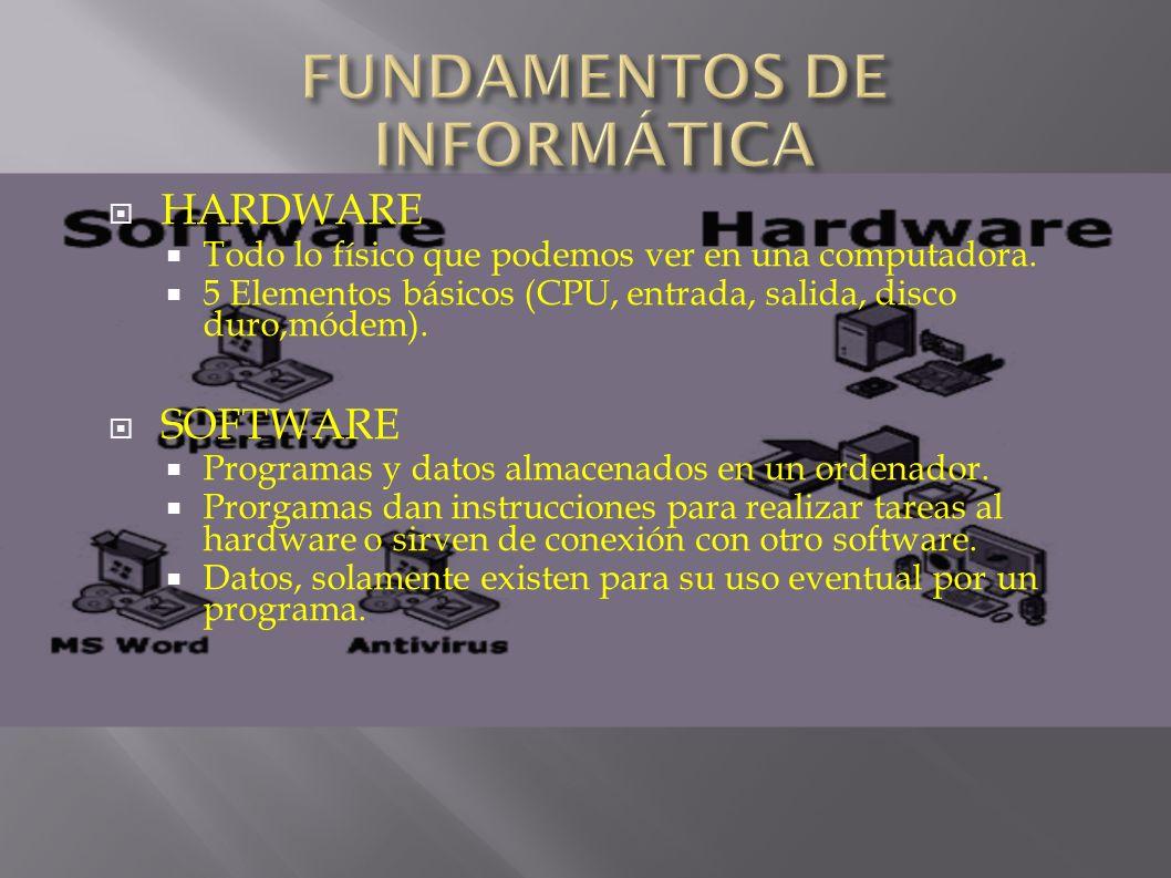 HARDWARE Todo lo físico que podemos ver en una computadora. 5 Elementos básicos (CPU, entrada, salida, disco duro,módem). SOFTWARE Programas y datos a