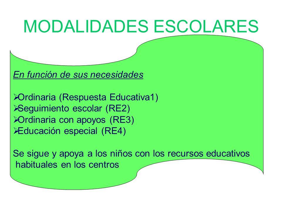 MODALIDADES ESCOLARES En función de sus necesidades Ordinaria (Respuesta Educativa1) Seguimiento escolar (RE2) Ordinaria con apoyos (RE3) Educación es