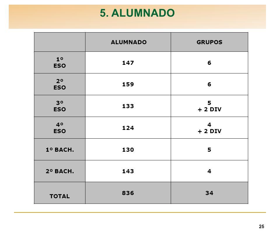 25 5. ALUMNADO ALUMNADOGRUPOS 1º ESO 1476 2º ESO 1596 3º ESO 133 5 + 2 DIV 4º ESO 124 4 + 2 DIV 1º BACH.1305 2º BACH.1434 TOTAL 83634