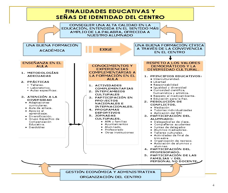 5 Aumentar la calidad de enseñanza.