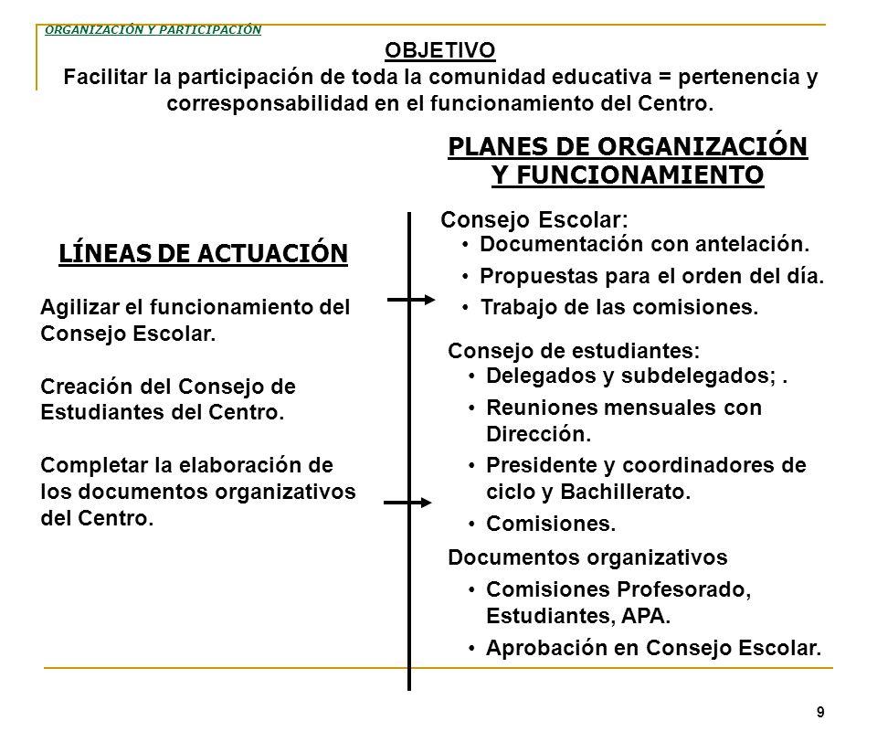 9 PLANES DE ORGANIZACIÓN Y FUNCIONAMIENTO Consejo Escolar: LÍNEAS DE ACTUACIÓN Agilizar el funcionamiento del Consejo Escolar. Creación del Consejo de