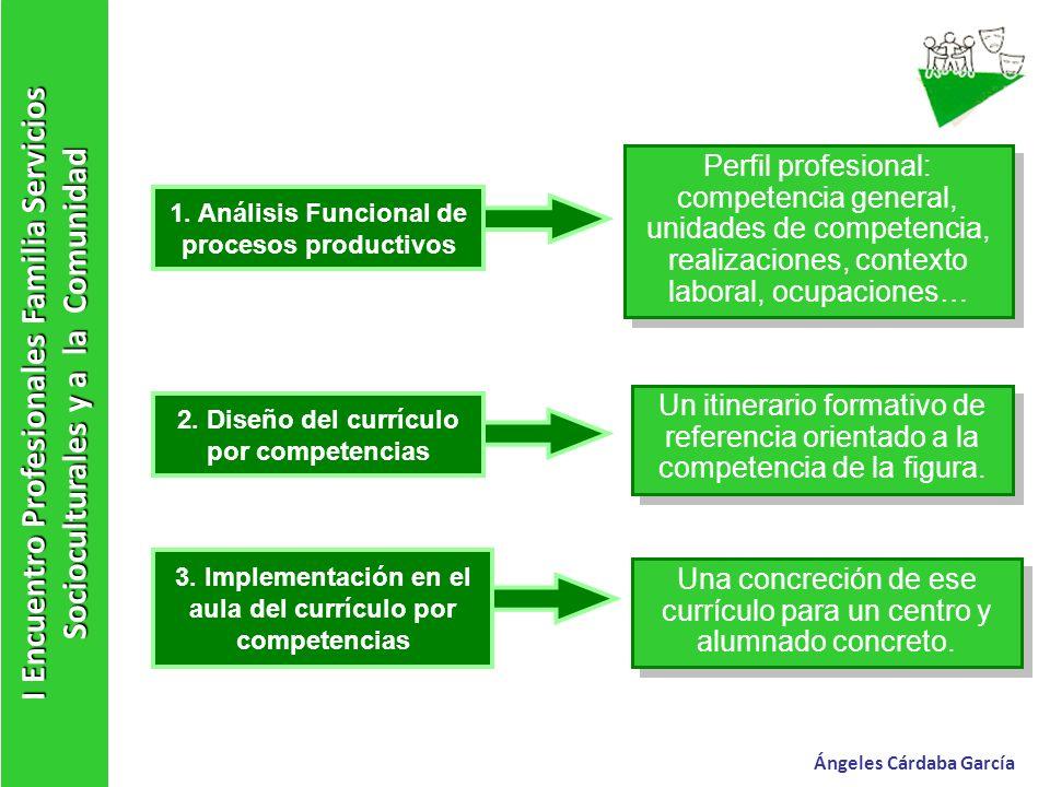 I Encuentro Profesionales Familia Servicios Socioculturales y a la Comunidad Ángeles Cárdaba García 1. Análisis Funcional de procesos productivos 2. D