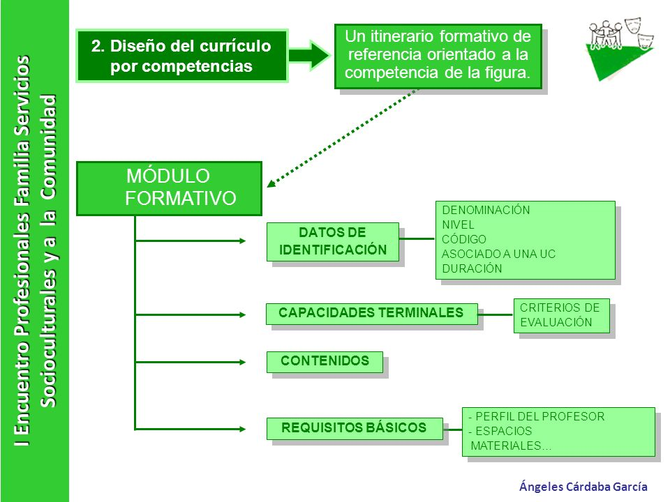 I Encuentro Profesionales Familia Servicios Socioculturales y a la Comunidad Ángeles Cárdaba García 3.