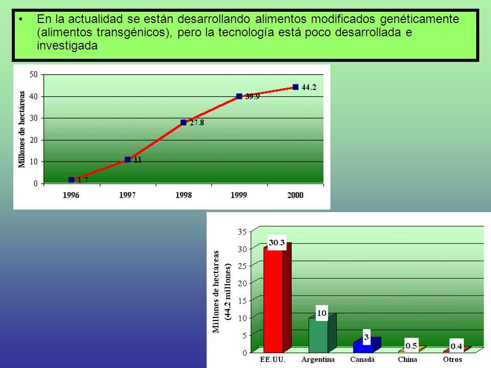 En la actualidad se están desarrollando alimentos modificados genéticamente (alimentos transgénicos), pero la tecnología está poco desarrollada e inve