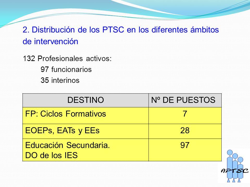 2. Distribución de los PTSC en los diferentes ámbitos de intervención DESTINONº DE PUESTOS FP: Ciclos Formativos7 EOEPs, EATs y EEs28 Educación Secund