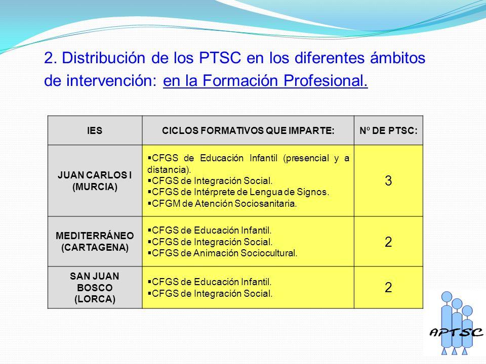 2. Distribución de los PTSC en los diferentes ámbitos de intervención: en la Formación Profesional.
