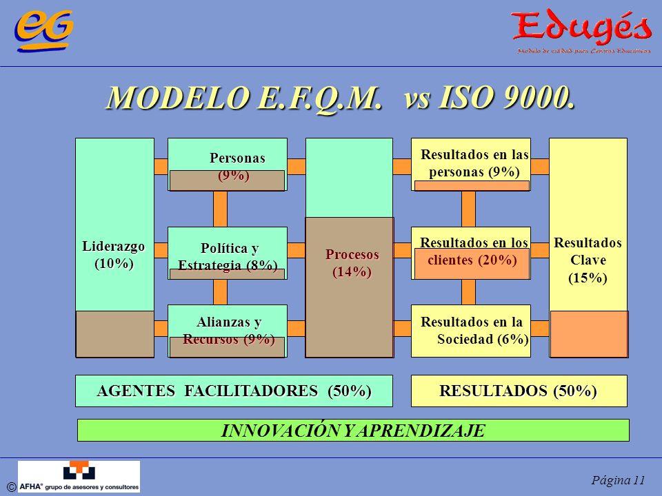 © Página 11 MODELO E.F.Q.M. Liderazgo(10%) Personas Personas(9%) Política y Estrategia (8%) Alianzas y Recursos (9%) Procesos(14%) Resultados en las p