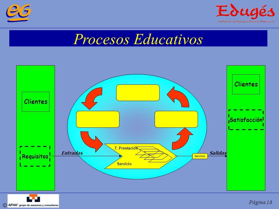 © Página 18 Procesos Educativos 7. Prestación Servicio EntradasSalidas Servicio Clientes Requisitos Clientes Satisfacción