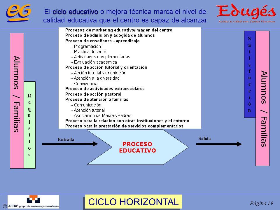 © Página 19 Alumnos / Familias PROCESO EDUCATIVO SatisfacciónSatisfacción RequisitosRequisitos Entrada Salida Alumnos / Familias ciclo educativo El ci