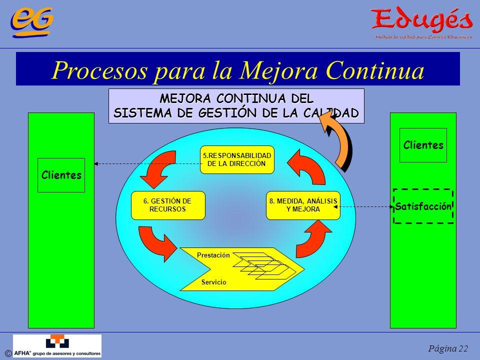 © Página 22 Procesos para la Mejora Continua 5.RESPONSABILIDAD DE LA DIRECCIÓN 8. MEDIDA, ANÁLISIS Y MEJORA 6. GESTIÓN DE RECURSOS MEJORA CONTINUA DEL