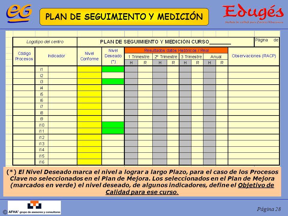 © Página 28 PLAN DE SEGUIMIENTO Y MEDICIÓN (*) El Nivel Deseado marca el nivel a lograr a largo Plazo, para el caso de los Procesos Clave no seleccion