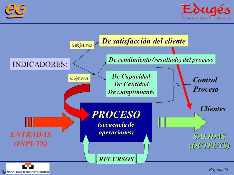 © Página 34 PROCESO (secuencia de operaciones) ENTRADAS (INPUTS) Clientes SALIDAS(OUTPUTS) RECURSOS INDICADORES: De satisfacción del cliente De rendim