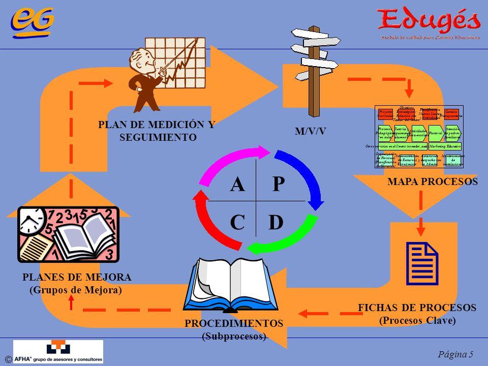 © Página 5 PLANES DE MEJORA (Grupos de Mejora) PLAN DE MEDICIÓN Y SEGUIMIENTO M/V/V MAPA PROCESOS FICHAS DE PROCESOS (Procesos Clave) PROCEDIMIENTOS (