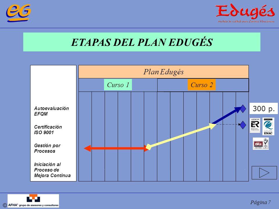 © Página 7 ETAPAS DEL PLAN EDUGÉS Autoevaluación EFQM Certificación ISO 9001 Gestión por Procesos Iniciación al Proceso de Mejora Continua Plan Edugés