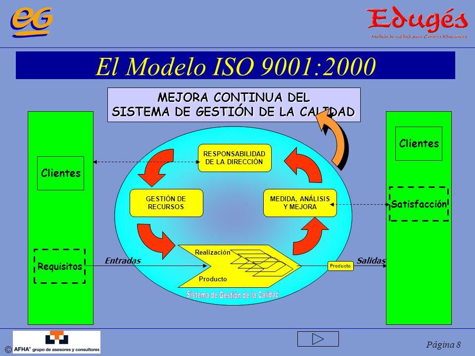 © Página 8 El Modelo ISO 9001:2000 RESPONSABILIDAD DE LA DIRECCIÓN MEDIDA, ANÁLISIS Y MEJORA GESTIÓN DE RECURSOS Realización MEJORA CONTINUA DEL SISTE