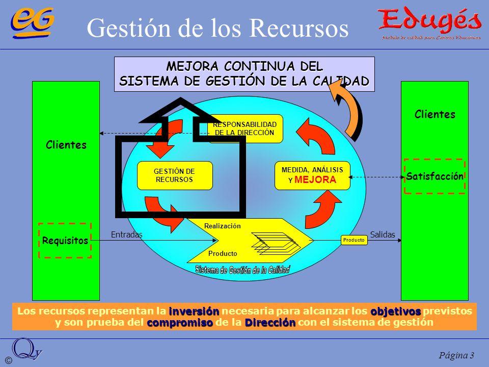 © Página 3 Gestión de los Recursos RESPONSABILIDAD DE LA DIRECCIÓN MEDIDA, ANÁLISIS Y MEJORA GESTIÓN DE RECURSOS Realización MEJORA CONTINUA DEL SISTE