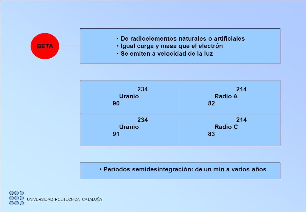 UNIVERSIDAD POLITÉCNICA CATALUÑA ALFA Cargadas positivamente Más pesadas y nocivas que las beta Baja penetración 238 Uranio 92 234 Uranio 92 210 Polon