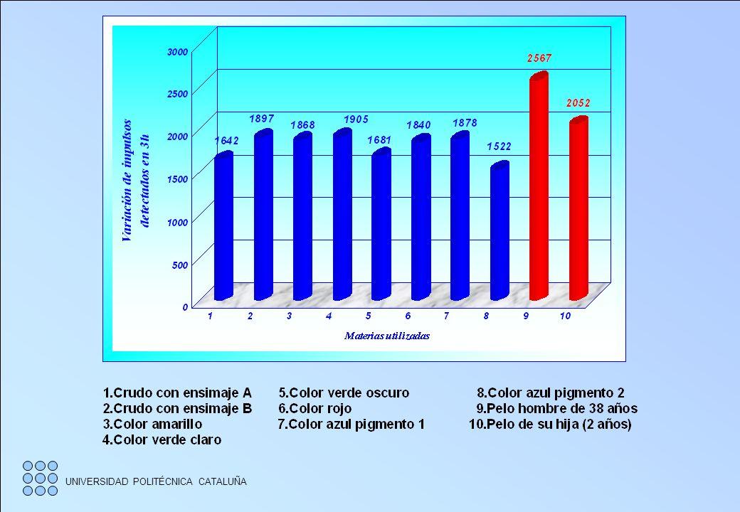 UNIVERSIDAD POLITÉCNICA CATALUÑA GAMMA Radiación del suelo: de 10 a 30 milirems / h Alto poder de penetración Filtrado de alfa, beta y gamma con plást
