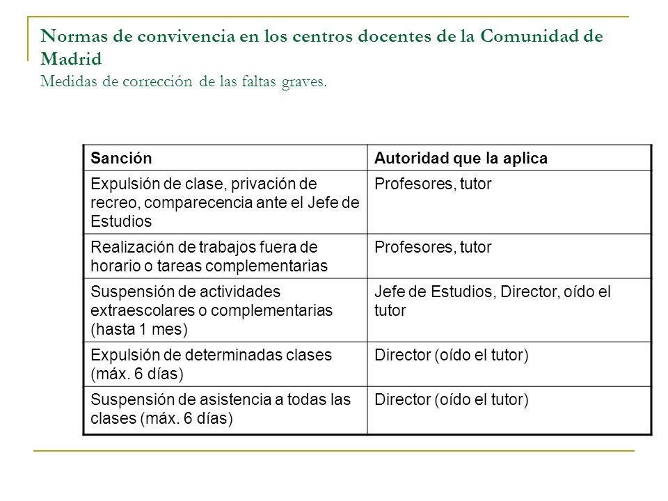 Normas de convivencia en los centros docentes de la Comunidad de Madrid Medidas de corrección de las faltas graves. SanciónAutoridad que la aplica Exp