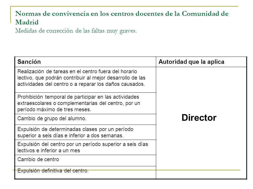 Normas de convivencia en los centros docentes de la Comunidad de Madrid Medidas de corrección de las faltas muy graves. SanciónAutoridad que la aplica