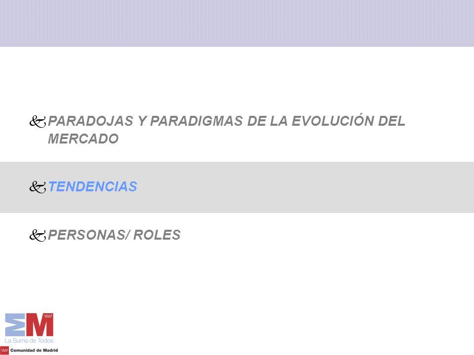 k kPARADOJAS Y PARADIGMAS DE LA EVOLUCIÓN DEL MERCADO k kTENDENCIAS k kPERSONAS/ ROLES