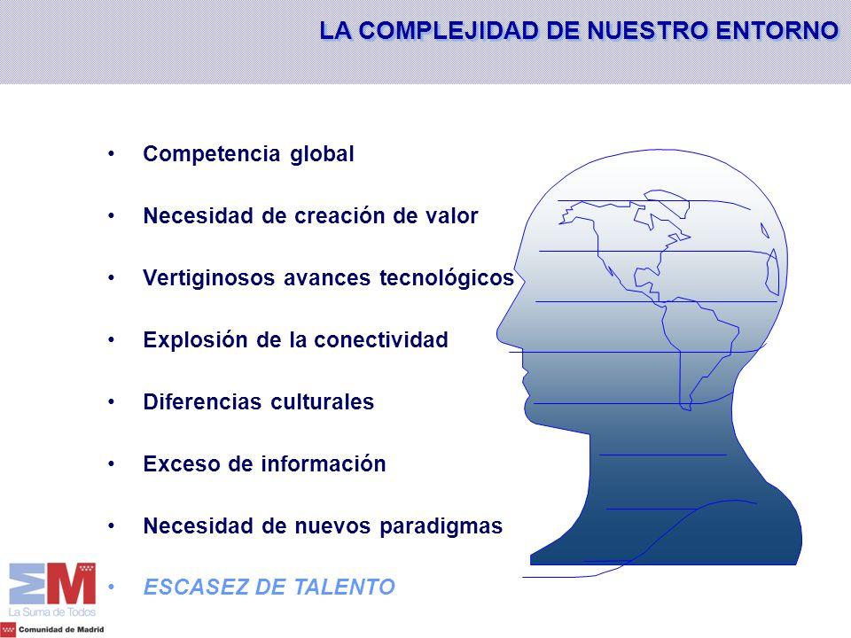 Competencia global Necesidad de creación de valor Vertiginosos avances tecnológicos Explosión de la conectividad Diferencias culturales Exceso de info