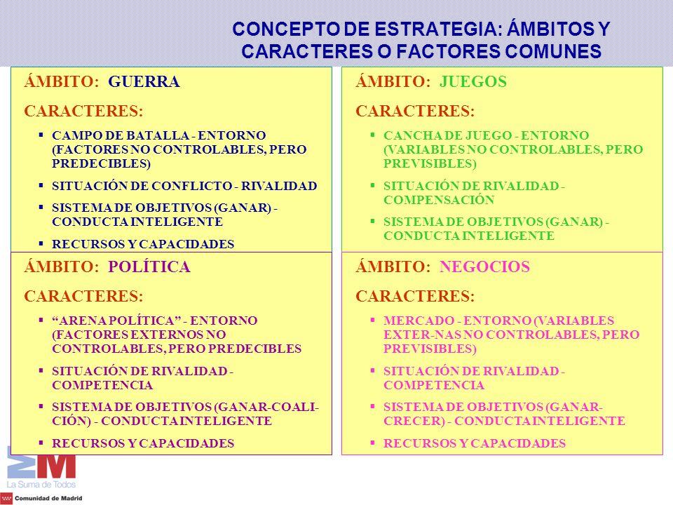 ÁMBITO: GUERRA CARACTERES: CAMPO DE BATALLA - ENTORNO (FACTORES NO CONTROLABLES, PERO PREDECIBLES) SITUACIÓN DE CONFLICTO - RIVALIDAD SISTEMA DE OBJET