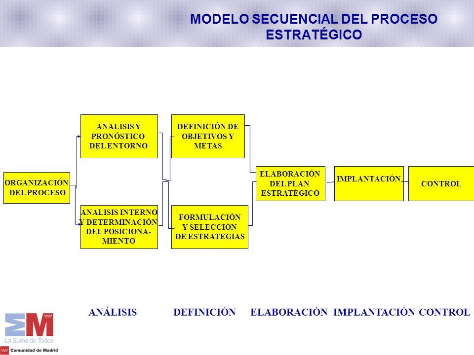 MODELO SECUENCIAL DEL PROCESO ESTRATÉGICO ORGANIZACIÓN DEL PROCESO ANALISIS INTERNO Y DETERMINACIÓN DEL POSICIONA- MIENTO ELABORACIÓN DEL PLAN ESTRATÉ