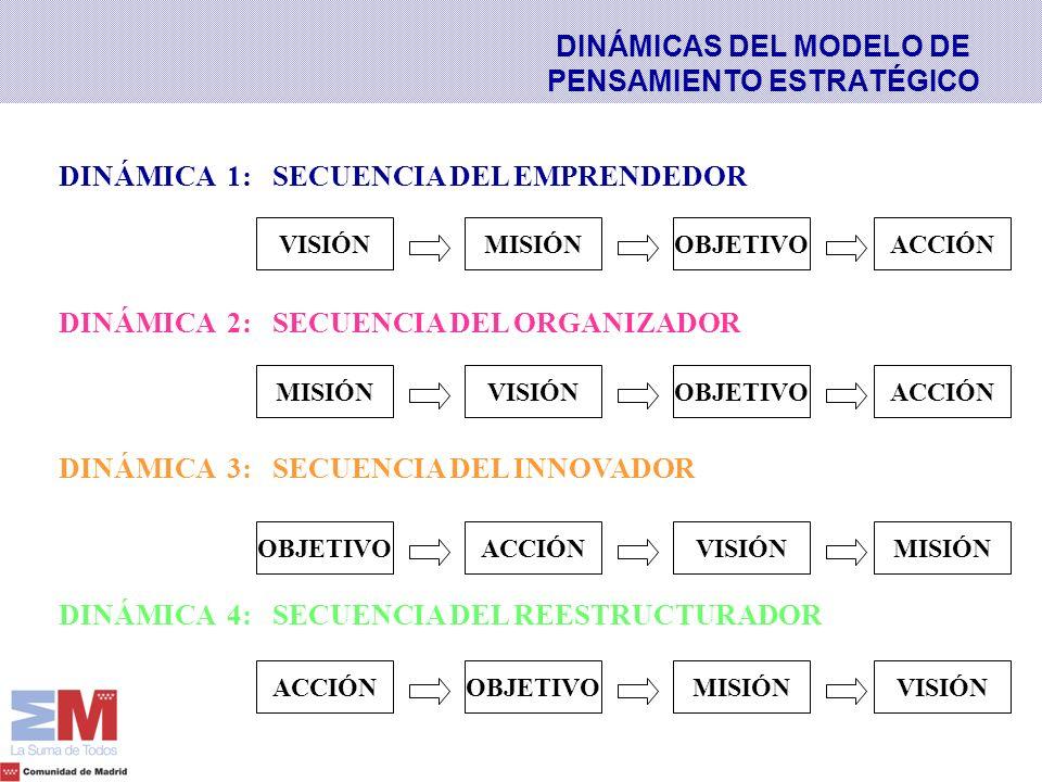 DINÁMICA 1: SECUENCIA DEL EMPRENDEDOR DINÁMICA 2: SECUENCIA DEL ORGANIZADOR DINÁMICA 3: SECUENCIA DEL INNOVADOR DINÁMICA 4: SECUENCIA DEL REESTRUCTURA